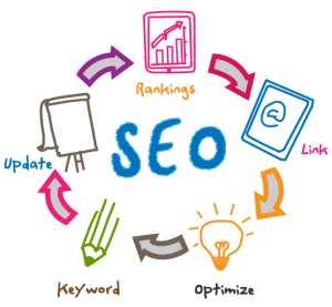 ACE mod SEO strategies