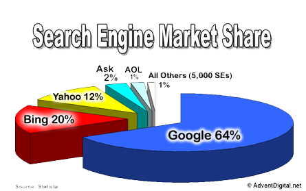 Monthly Search Engine Optimization