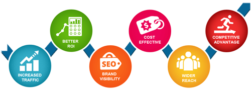Benefits of Website Optimization